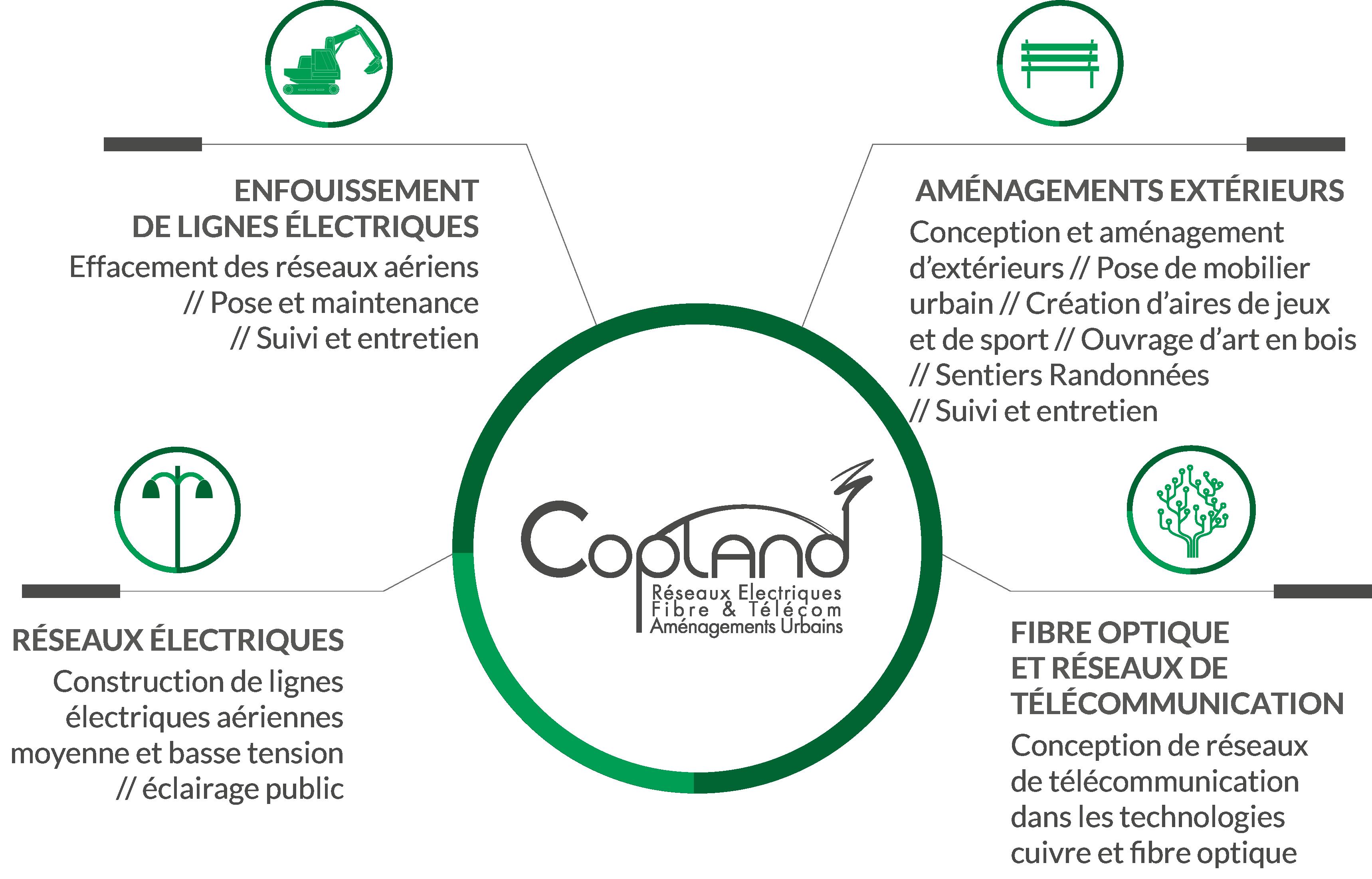 Enfouissement de lignes électriques, aménagements extérieurs, réseaux électriques et fibre optique et réseaux de télécommunication